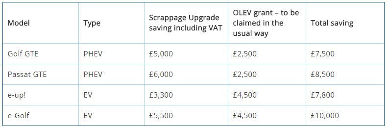 more VW Scrappage offers